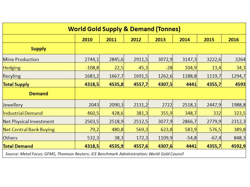 World Gold Supply & Demand | Turkish Gold Miners Association